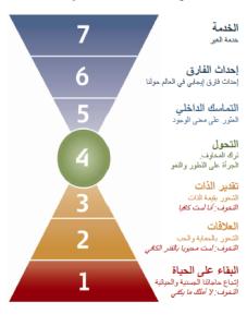 Barret Value Model